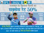 दोनों टीमों के पावर हिटर्स और तेज गेंदबाज दिला सकते हैं ज्यादा पॉइंट, तीन विकेटकीपर का चयन हो सकता है सही फैसला|IPL 2021,IPL 2021 - Dainik Bhaskar