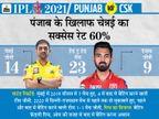 धोनी की टीम पर लगातार दूसरी हार का खतरा, वानखेड़े में जमकर बोलता है केएल राहुल का बल्ला|IPL 2021,IPL 2021 - Dainik Bhaskar