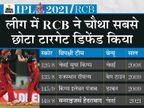 मैक्सवेल-कोहली ने पारी संभाली, शाहबाज अहमद रहे X-फैक्टर; डेथ ओवर्स में लचर बल्लेबाजी की वजह से हारी हैदराबाद|IPL 2021,IPL 2021 - Dainik Bhaskar