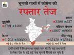 इलेक्शन वाले राज्य बंगाल में 420%, असम में 532% और तमिलनाडु में 169% कोरोना केस बढ़े; मौतों में 45% का इजाफा|देश,National - Money Bhaskar