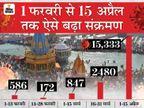 संतों में संक्रमण फैलने पर आपस में भिड़े अखाड़े; कुंभ छोड़कर जा रहे निरंजनी अखाड़े के 17 संत संक्रमित हुए, 200 की रिपोर्ट आना बाकी|देश,National - Dainik Bhaskar