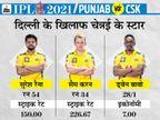 हाई स्कोरिंग ग्राउंड पर टॉप ऑर्डर बैट्समैन और फास्ट बॉलर्स दिला सकते हैं ज्यादा पॉइंट, चेन्नई के ऑलराउंडर्स बेहतर|IPL 2021,IPL 2021 - Dainik Bhaskar