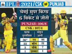 चेन्नई पॉइंट टेबल में दूसरे नंबर पर पहुंची, पंजाब किंग्स को पिछले 10 मैच में 8वीं बार शिकस्त दी|IPL 2021,IPL 2021 - Dainik Bhaskar