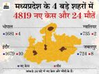 24 घंटे में भोपाल में इंदौर से ज्यादा केस आए; जबलपुर के नरसिंह मंदिर प्रमुख महामंडलेश्वर श्याम देवाचार्य का निधन|मध्य प्रदेश,Madhya Pradesh - Dainik Bhaskar