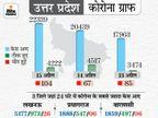 पूरे यूपी में संडे लॉकडाउन, मास्क न पहनने पर 10 हजार तक जुर्माना; एक दिन में रिकॉर्ड 27 हजार केस मिले|देश,National - Dainik Bhaskar