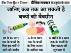 कोरोना का हर 20वां मरीज 10 साल का बच्चा, कुल मरीजों में 10% हिस्सा 11 से 19 साल वालों का, आखिर कैसे रहें सुरक्षित? ज़रुरत की खबर,Zaroorat ki Khabar - Dainik Bhaskar