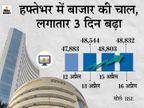 लगातार 3 दिन की बढ़त से सेंसेक्स 48,800 के पार बंद; निफ्टी भी 14,600 को पार किया, विप्रो का शेयर 9% उछला बिजनेस,Business - Money Bhaskar