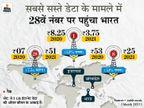 भारत अब नहीं रहा सबसे सस्ते इंटरनेट वाला देश; टेलीकॉम कंपनियों का मुनाफे पर फोकस, 7.5 गुना बढ़ा 1 GB डेटा का दाम|ओरिजिनल,DB Original - Dainik Bhaskar
