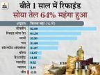 10 महीनों में सोयाबीन तेल 64% और चना 34% महंगा हुआ; दो महीने में एग्रीडेक्स 1500 के पार|बिजनेस,Business - Money Bhaskar