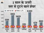 इन शेयरों की कीमतों में आई 25% तक की गिरावट, जानिए कौन से शेयर सबसे ज्यादा गिरे बिजनेस,Business - Dainik Bhaskar
