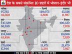 24 घंटे में 11,269 नए केस, 66 मौतें; राहत- 6397 ठीक भी हुए; सतर्क रहिए- देश के सबसे संंक्रमित 10 शहरों में भोपाल-इंदौर भी|मध्य प्रदेश,Madhya Pradesh - Dainik Bhaskar