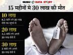 कोरोना से अब तक 30 लाख मौतें; हर मिनट 8 मौतें, हर घंटे 500 और हर दिन 12,000 बन रहे कोरोना का शिकार|एक्सप्लेनर,Explainer - Dainik Bhaskar