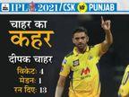 दीपक चाहर की स्विंग और पंजाब के कप्तान का रन आउट होना चेन्नई की जीत की बड़ी वजह|IPL 2021,IPL 2021 - Dainik Bhaskar