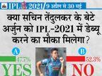 आधे से ज्यादा फैन्स मानते हैं कि सचिन के बेटे को इस साल IPL में खेलने का मौका नहीं मिलेगा|IPL 2021,IPL 2021 - Dainik Bhaskar