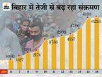 बिहार में जिस रफ्तार से घट रही रिकवरी, उसी गति से बढ़ रहीं मौतें, 24 घंटे 23 की मौत, 6253 पॉजिटिव, 1.22 % घटी रिकवरी|बिहार,Bihar - Dainik Bhaskar