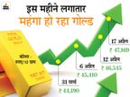 अप्रैल में अब तक 3 हजार रुपए महंगा होकर 47 हजार के पार निकला सोना, आने वाले दिनों में और महंगा हो सकता है|बिजनेस,Business - Dainik Bhaskar