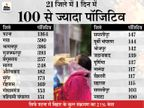 NMCH में पटना के 3 संक्रमितों की मौत; बांका में ASI, जमुई में स्वास्थ्यकर्मी की बहन की गई जान|बिहार,Bihar - Dainik Bhaskar
