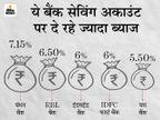 सेविंग अकाउंट पर बंधन बैंक दे रहा 7% से ज्यादा ब्याज, इन बैंकों में अकाउंट खोलना रहेगा फायदेमंद|बिजनेस,Business - Dainik Bhaskar