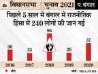 छठें फेज में BJP सांसदों और TMC विधायकों के बीच वर्चस्व की लड़ाई; हिंसक भिड़ंत की आशंका; पिछले साल भी हुई थी 57 की मौत|पश्चिम बंगाल,West Bengal - Dainik Bhaskar