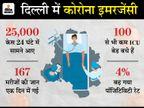 कहा- दिल्ली में कोरोना के लिए 7000 बेड रिजर्व किए जाएं, ऑक्सीजन भी तुरंत मुहैया करवाएं|देश,National - Dainik Bhaskar