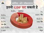 बुरी स्थिति में इस वित्त वर्ष 8%तक घट सकती है GDP ग्रोथ, लेकिन अगली तीन तिमाहियों में कवर हो सकता है इस क्वॉर्टर का लॉस|बिजनेस,Business - Dainik Bhaskar