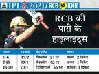मैक्सवेल-एबी की पारियों ने धीमी पिच पर दिया बड़ा स्कोर, ओएन मोर्गन की गलती KKR पर भारी पड़ी|IPL 2021,IPL 2021 - Dainik Bhaskar