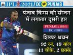 DC 2 जीत के साथ पॉइंट टेबल में दूसरे नंबर पर, धवन की पारी राहुल-मयंक की फिफ्टी पर भारी|IPL 2021,IPL 2021 - Dainik Bhaskar