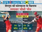 बेंगलुरु ने पहली बार शुरुआती 3 मैच जीते; मैक्सवेल और डिविलियर्स शो के आगे फेल रही कोलकाता की पूरी टीम|IPL 2021,IPL 2021 - Dainik Bhaskar