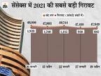 कोरोना ने बढ़ाई बाजार की चिंता; सेंसेक्स 882 पॉइंट गिरकर 47,950 पर बंद, निफ्टी भी 260 पॉइंट गिरा, अदाणी पोर्ट का शेयर 5% टूटा बिजनेस,Business - Dainik Bhaskar