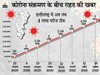 एक दिन में 12,345 नए संक्रमितों के मुकाबले 14,075 लोग ठीक हुए, मार्च के बाद पहली बार सुधरते दिखे हालात|रायपुर,Raipur - Dainik Bhaskar