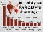 24 घंटे में रिकॉर्ड 2.71 लाख से ज्यादा नए पॉजिटिव मरीज मिले; कुल संक्रमितों का आंकड़ा डेढ़ करोड़ के पार हुआ|देश,National - Dainik Bhaskar