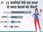 देश की सबसे बड़ी IT कंपनियां देंगी 1 लाख फ्रेशर्स को नौकरी; इनमें TCS, विप्रो सहित इंफोसिस सबसे आगे|बिजनेस,Business - Money Bhaskar