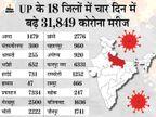 पहले चरण में 18 जिलों में हुए थे मतदान; 16 जिलों में तेजी से बढ़ रहे संक्रमण के मामले; एक्सपर्ट बोले- यह तो होना ही था|लखनऊ,Lucknow - Dainik Bhaskar