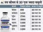 शुक्रवार को रेमडेसिविर की 600 डोज आई, 3 दिन बाद सोमवार को 1600 की खुराक, हर दिन 25 सौ से अधिक मरीजों के लिए मांग रहे डॉक्टर|बिहार,Bihar - Dainik Bhaskar