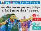 61% फैन्स मानते हैं कि अमित मिश्रा का सबसे ज्यादा हैट्रिक का रिकॉर्ड इस सीजन में नहीं टूट पाएगा; वे अब तक 3 बार ऐसा कर चुके|IPL 2021,IPL 2021 - Dainik Bhaskar