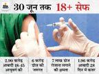 राजस्थान सरकार कंपनियों से सीधे वैक्सीन खरीदने पर ले सकती है फैसला; रोजाना पूरी क्षमता से टीके लगाने पर दो महीने में 18+ आबादी हो जाएगी सेफ|जयपुर,Jaipur - Dainik Bhaskar