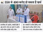 छत्तीसगढ़ में मुख्यमंत्री ने की है फ्री वैक्सीन लगवाने की घोषणा, वादा निभाया तो करीब 91 लाख लोगों के लिए खरीदना होगा टीका रायपुर,Raipur - Dainik Bhaskar