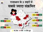 पहली बार एक दिन में 85,843 जांचें, इनमें 12,201 संक्रमित मिले; स्वास्थ्य राज्य मंत्री डॉ. सुभाष गर्ग भी पॉजिटिव|राजस्थान,Rajasthan - Dainik Bhaskar
