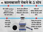 ब्लैक मार्केटिंग हुई तो हॉस्पिटल होगा जवाबदेह; पहले करना होगा मेल, फिर होगी इंजेक्शन की डिलीवरी|बिहार,Bihar - Dainik Bhaskar