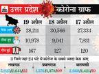 5 शहरों में टोटल लॉकडाउन के हाईकोर्ट के आदेश पर सुप्रीम कोर्ट की रोक, अब पूरे राज्य में वीकेंड लॉकडाउन|लखनऊ,Lucknow - Dainik Bhaskar