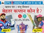 62% फैन्स पंत और 38% सैमसन को बेहतर कप्तान मानते हैं; दोनों पहली बार इस सीजन में कप्तानी कर रहे|IPL 2021,IPL 2021 - Dainik Bhaskar