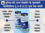 सीरम ने कहा- प्राइवेट अस्पतालों को 250 की जगह 600 रु. में मिलेगी वैक्सीन, राज्यों के लिए रेट 400 रु.|देश,National - Dainik Bhaskar