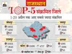 20 दिन में कोरोना के 1 लाख से ज्यादा केस आए, 51% मरीज जयपुर समेत 4 बड़े शहरों के राजस्थान,Rajasthan - Dainik Bhaskar