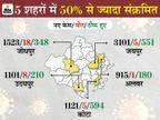 24 घंटे में 14,622 नए संक्रमित मिले, 62 की मौत; चिकित्सा मंत्री ने केन्द्र सरकार को पत्र लिखकर तत्काल मांगी 120 मीट्रिक टन ऑक्सीजन राजस्थान,Rajasthan - Dainik Bhaskar