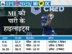 बल्लेबाजों के गलत शॉट सेलेक्शन और अमित मिश्रा की धारदार गेंदबाजी की वजह से हारे; 19वें ओवर में दो नो बॉल ने उम्मीदों पर पानी फेरा|IPL 2021,IPL 2021 - Dainik Bhaskar