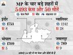 भोपाल, इंदौर, जबलपुर औरउज्जैन समेत पूरे प्रदेश में पाबंदियां 30 अप्रैल तक बढ़ीं, पूर्व लोकसभा स्पीकर सुमित्रा महाजन अस्वस्थ|मध्य प्रदेश,Madhya Pradesh - Dainik Bhaskar