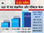 एक्टिव केस का आंकड़ा 85 हजार के करीब पहुंचा, पॉजिटिविटी रेट लगातार तीसरे दिन 24% से ज्यादा|भोपाल,Bhopal - Dainik Bhaskar