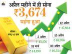 इस साल के आखिर तक 60 हजार रुपए पर पहुंच सकता है सोना, इस महीने ही अब तक 3,600 रुपए से ज्यादा महंगा हुआ|बिजनेस,Business - Money Bhaskar