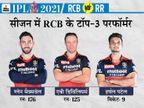 पावर प्ले में कम विकेट गिरे तो लग सकता है रनों का अंबार, विकेटकीपर्स हो सकते हैं अहम IPL 2021,IPL 2021 - Dainik Bhaskar