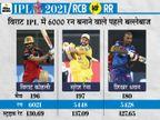 बेंगलुरु की राजस्थान पर लगातार तीसरी जीत; विराट के 6 हजार रन पूरे, पडिक्कल ने IPL में पहली सेंचुरी लगाई IPL 2021,IPL 2021 - Dainik Bhaskar